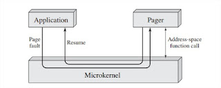 Microkernels, Microkernel Architecture, Benefits of a Microkernel Organization, Microkernel Performance, Microkernel Design, Low-Level Memory Management, Interprocess Communication, I/O and Interrupt Management