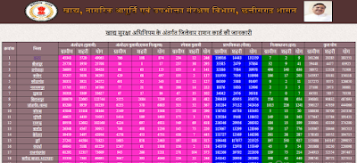 Ration Card Status Details in Chhattisgarh