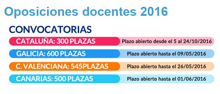 Temarium oposiciones temarios convocadas 300 plazas de for Plazas docentes 2016