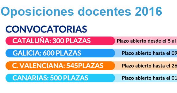 Temarium oposiciones temarios convocadas 300 plazas de for Plazas de docentes 2016