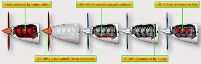 Reciprocating Engine Efficiencies
