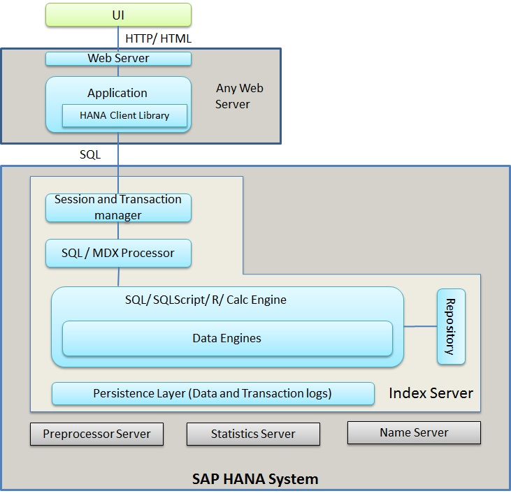 An Example Of Html Site Map: SAP HANA Tutorial, Material And Certification Guide