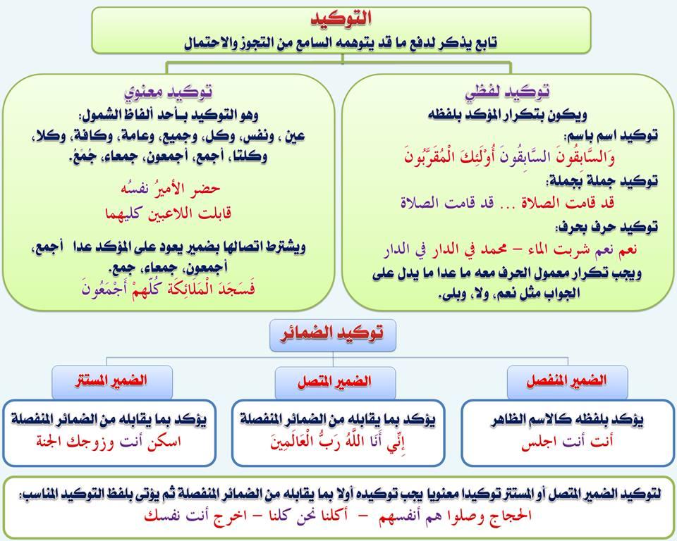 بالصور قواعد اللغة العربية للمبتدئين , تعليم قواعد اللغة العربية , شرح مختصر في قواعد اللغة العربية 105.jpg
