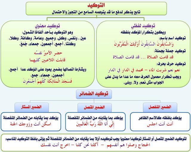 """انفراد.... كل قواعد اللغة العربية لطلاب """"ابتدائي - اعدادي - ثانوي"""" في صورة لوحات مبسطة مع الشرح والتدريبات 105"""