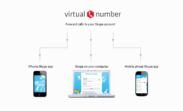 Virtual mobile and landline numbers