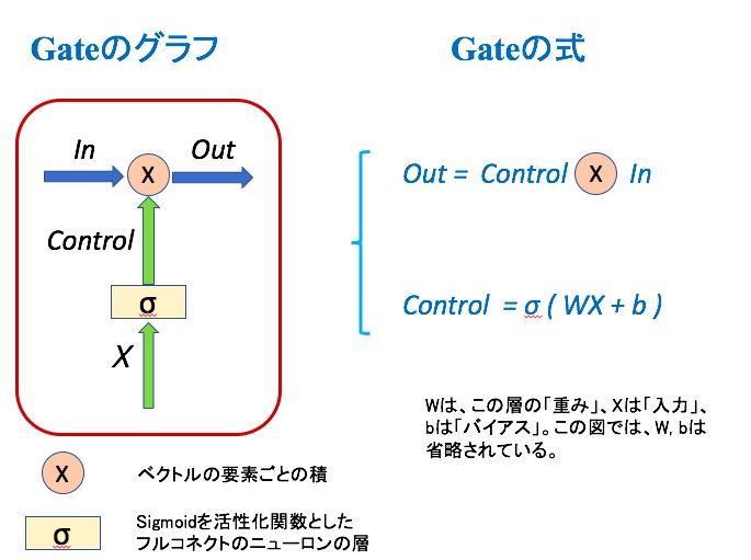 LSTM -- Gateを持つRNN