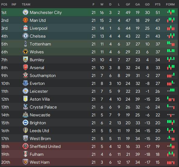 Mid-season standings Premier League 2021