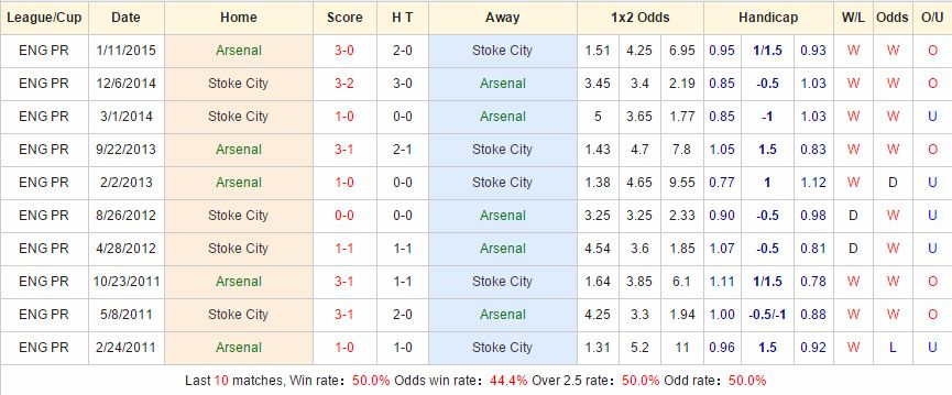 Arsenal vs Stoke cach vao 12bet