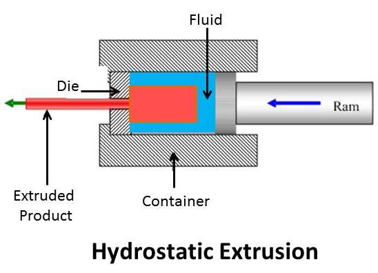 [Translate to Englisch:] Extrusion vs. Guss