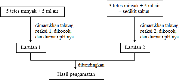 kARAKTERISTIK SABUN Untuk zat pengemulsi