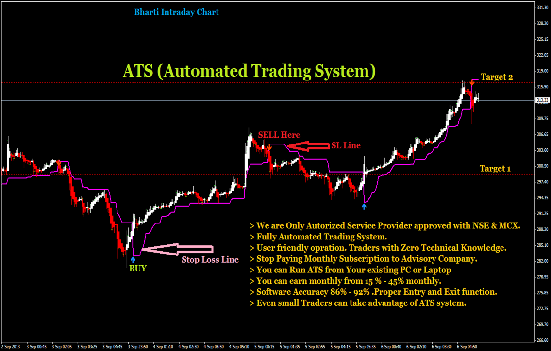Magic Of Nifty Automated Trading System