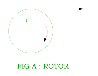 torque in the dc motor