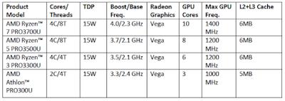 Jajaran model prosesor AMD Pro terbaru