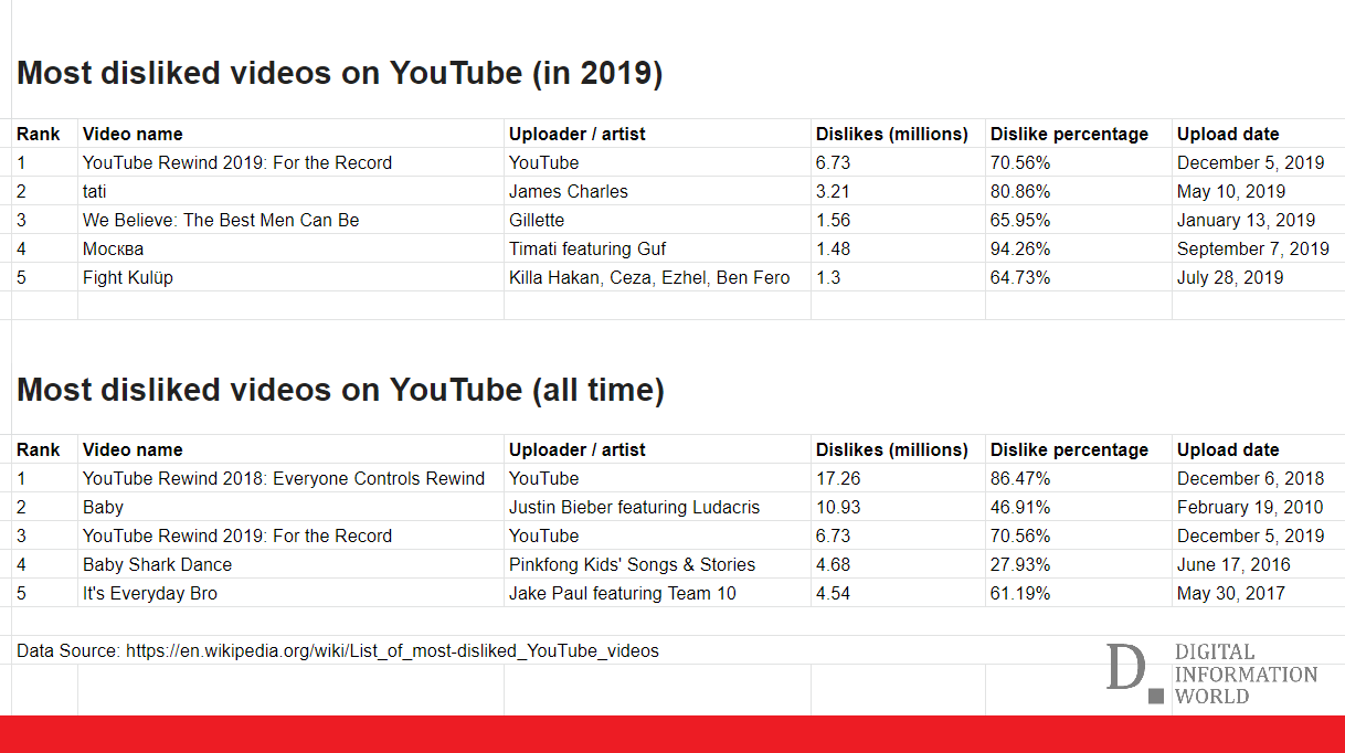 These are the most disliked videos on YouTube in 2019