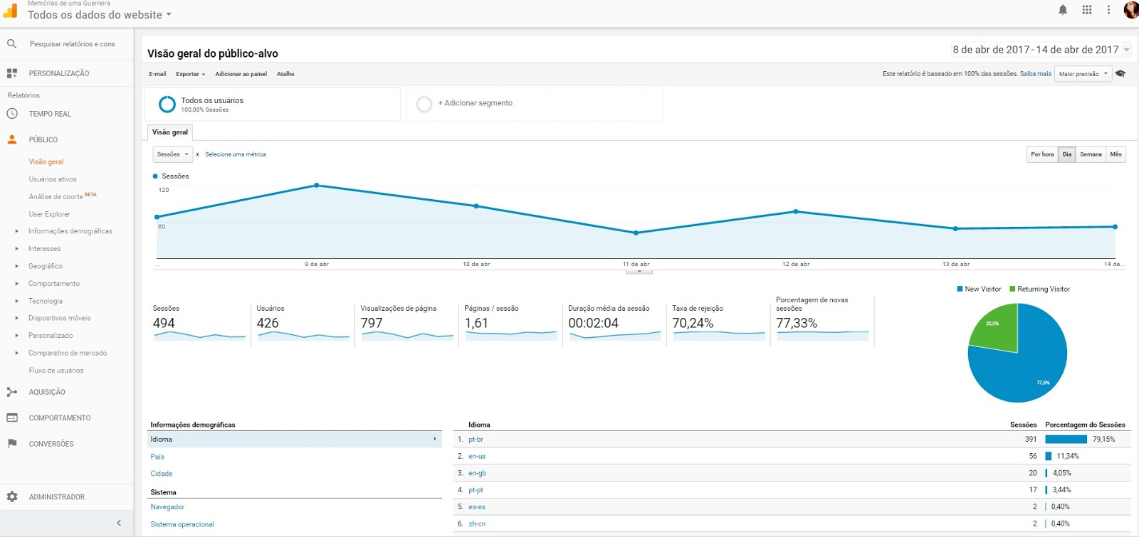 Entendendo o painel do google analytics