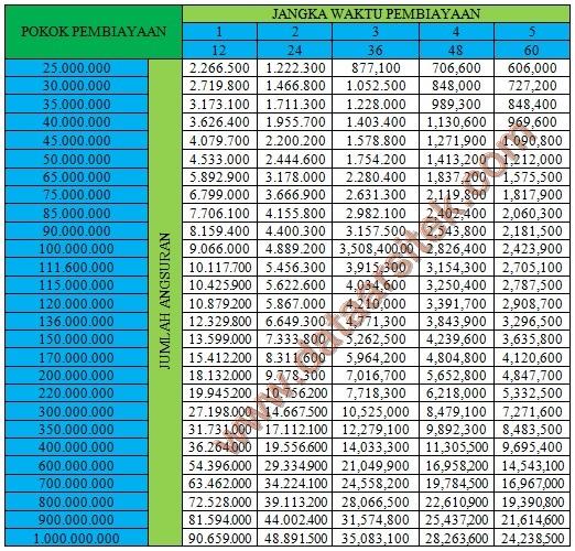 Informasi Tabel Angsuran KPR BRI Syariah Juni 2020 - Data ...