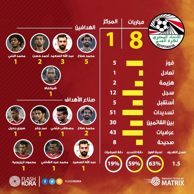 اونوجرافيك نتائج واحصائيات منتخب تصفيات كأس العالم 2018-افريقيا, الهدافين وافضل اللاعبين