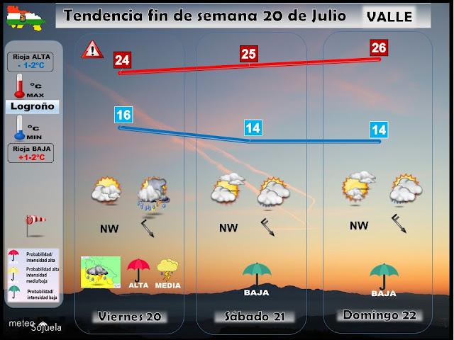 Tendencia del tiempo el fin de semana en La Rioja.Meteosojuela