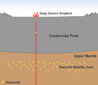 Processes and methods of diamond formation