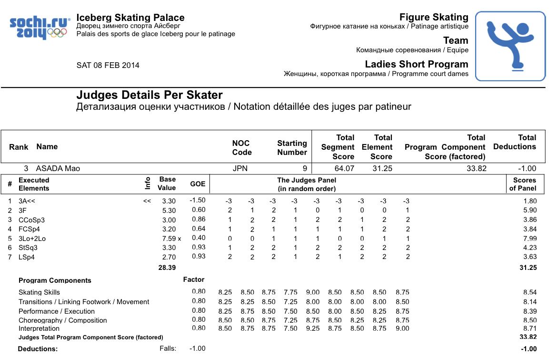 patinação, patinagem, patinação no gelo, patinagem no gelo, ice skating, figure skating, patinação artística no gelo, pontuação, score
