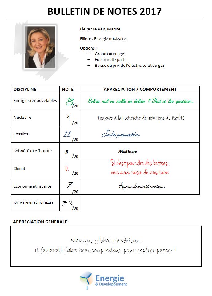 Energie et climat : le bulletin de note du programme de Marine Le Pen