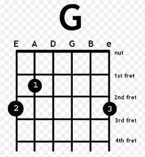 Chord G Guitar