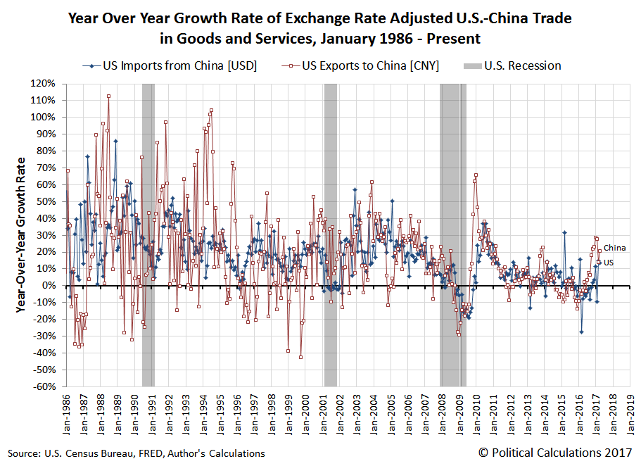 Year over Year Growth Rate of U.S.-China Exchange Rate-Adjusted Trade in Goods and Services, January 1986 through April 2017