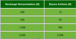 glo 3in1 promo easter bonus