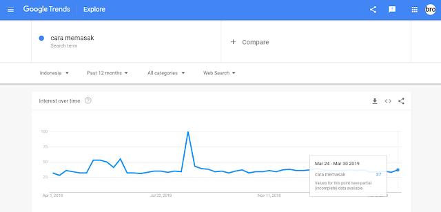 riset kata kunci di google trend