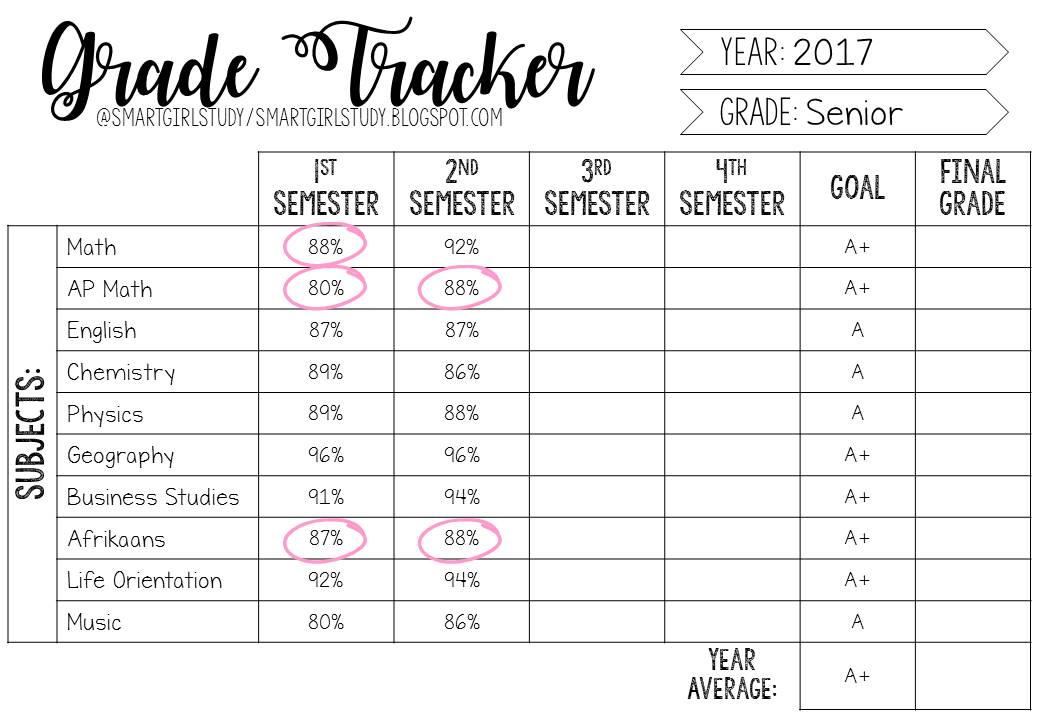 photograph regarding Grade Tracker Printable named Sensible Woman