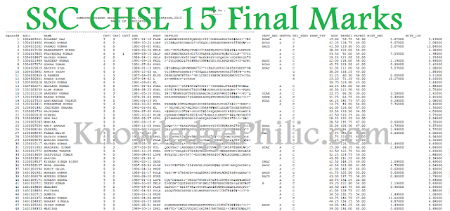 CHSL (10+2) EXAMINATION,2015 MARKS OF CANDIDATES #Final