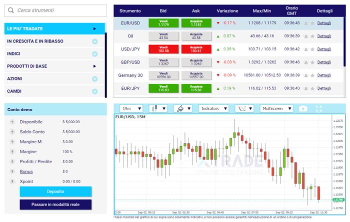 La piattaforma per fare trading Xtrade
