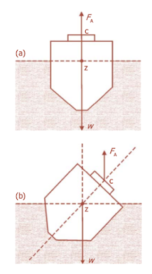 Hukum Archimedes - Kestabilan kapal saat terapung ditentukan oleh posisi titik berat benda