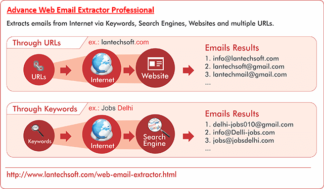 Advance Web Email Extractor Pro ~ Seo Tools Cracked