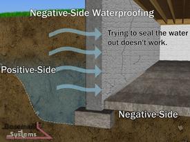 Sisi Positif Waterproofing