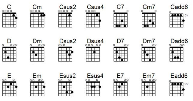 Banjo Chord Chart Template   simpletext.co