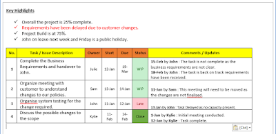 Daily Status Update Template project status update email sample – Status Update Report Template