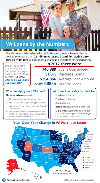 VA Mortgage, VA loan, VA home Loan, VA Lender