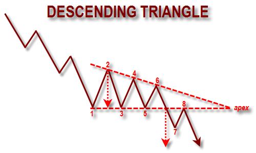 investasi emas descending triangle