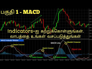 MACD Indicator For Buy and Sell Signal | Learn Indicators - Part 1 | Share Market