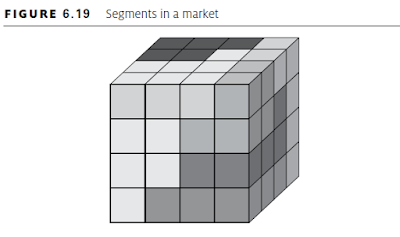 Segments in a market