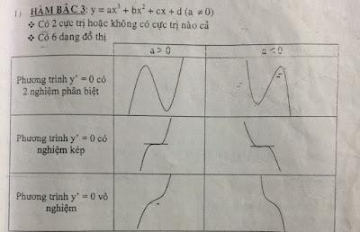 Các dạng khảo sát hàm số bậc 3 Các dạng khảo sát hàm số bậc 3