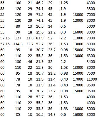 SKF RMS 18, SKF RLS 18, SKF 6012-2Z, SKF 6212-2Z, SKF 62312-2RS1, SKF 6212-Z, SKF 6012-2RZ, SKF 61812