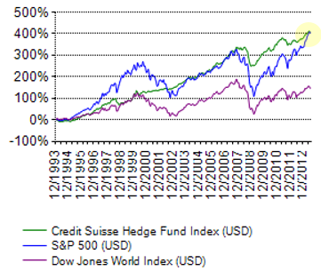 Best options to hedge s&p 500