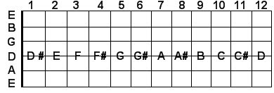 D string guitar notes