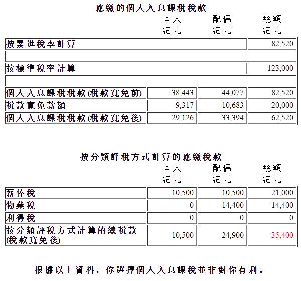 物業收入課稅