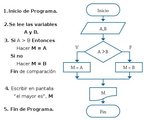 Diseo y anlisis de algoritmos parte 3 artes electronicas pachani ejemplo 32 implementar un algoritmo para determinar si un nmero es positivo o negativo represntelo en pseudocdigo y diagrama de flujo ccuart Image collections