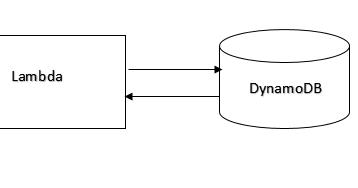 AWS Serverless Architecture and Basics Operations Using SAM