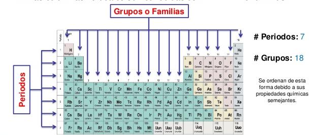 Proyecto informatica quimica clasificacin delos elementos en referenciashttpsgooglesearchqtablaperiodicagruposofamiliasespv2biw1920bih974sourcelnmstbmischsaxved0ahukewinjrbn6jzqahvs urtaz Choice Image