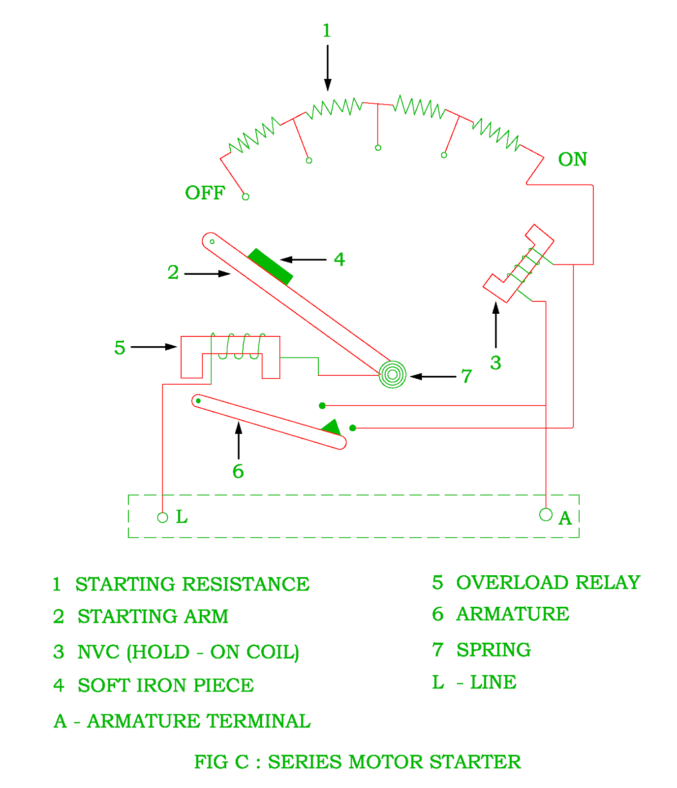 Function of starter in the dc motor electrical revolution treadmill motor wiring diagram figure b shows a four point starter with internal wiring diagram of a long shunt compound motor